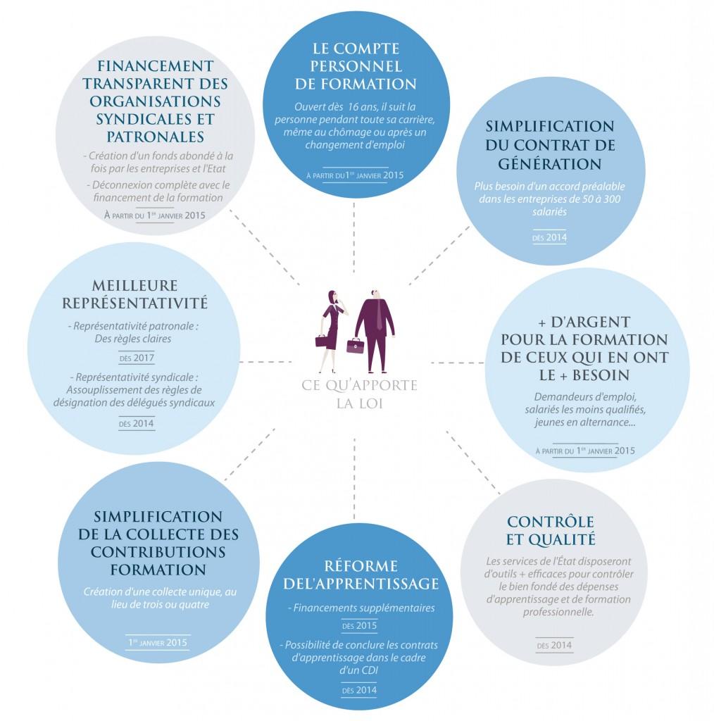 LOI FORMATION PROFESSIONNELLE, emploi et démocratie sociale